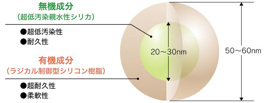 ナノコンポジットW樹脂モデル
