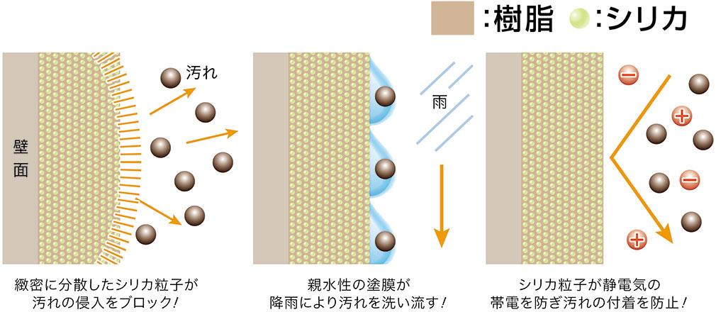 ナノコンポジット・セルフクリーニング